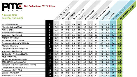 Top 5 All Season Tires For Passenger Cars In 2012 Auto123 Com