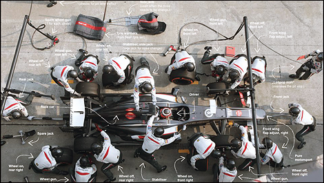 F1 Anatomy Of A Sauber Pit Stop Video Auto123