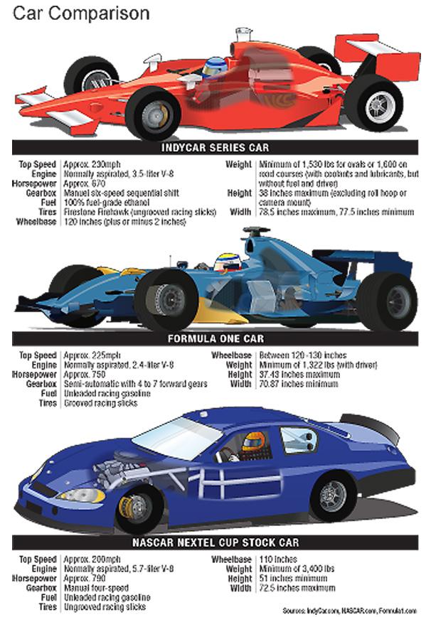 IRL: Car Comparison | Auto123.com